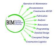 Modellera för information om byggnad stock illustrationer