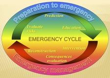 Modello del ciclo di emergenza Fotografie Stock Libere da Diritti