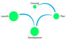 Modello del lancio di sviluppo di piano di concetto Illustrazione di Stock