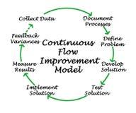 Modello di miglioramento di flusso continuo illustrazione di stock