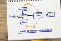 Modello di vantaggio competitivo Immagini Stock