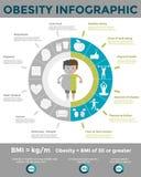 Modello infographic di obesità Fotografia Stock Libera da Diritti