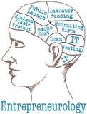 Modelo de Mind Lean Startup del empresario Imagenes de archivo