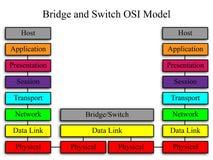 Modelo de rede da ponte e do interruptor OSI Imagens de Stock Royalty Free