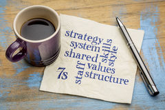 modelo 7S para la cultura de organización Imagen de archivo libre de regalías