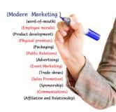 Moderner Vermarktungsplan des Handzeichnungstextes Stockbild