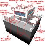 Modernes Diagramm der energiesparenden Technologien des Hauses Stockbilder