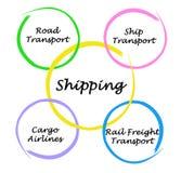 Modi di trasporto Immagini Stock Libere da Diritti