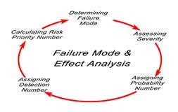 Modo de falha e análise dos efeitos ilustração stock