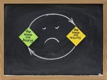 Modo de pensar del pensamiento y de los resultados - decepción Fotografía de archivo libre de regalías