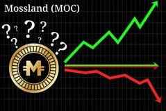 Mogelijke grafieken van cryptocurrency van voorspellingsmossland MOC - omhoog, onderaan of horizontaal grafiek royalty-vrije illustratie