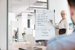Mogen affärskvinna som ger presentation genom att använda flipchart i bräderum Royaltyfri Fotografi