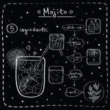 Mojito Stock Afbeelding