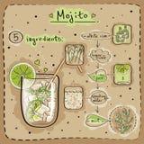 Mojito Stock Afbeeldingen