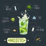 Mojito1 免版税库存照片