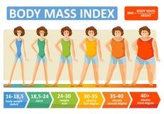 Molde liso do infographics do vetor da idade da mulher do índice de massa corporal para o conceito da dieta da aptidão e de obesi ilustração stock