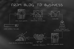 Moment som vänder blogganhängare in i kunder, från blogg till businen Royaltyfria Foton