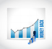 Money back business graph Royalty Free Stock Images