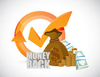 Money back check mark cycle Royalty Free Stock Photography