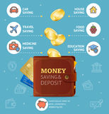 Money Saving and Deposit Concept with Wallet. Vector. Money Saving and Deposit Concept for Car, Travel, Medicine, Food, Education and House with Wallet Royalty Free Stock Photography