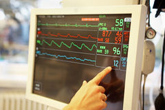Monitor of vital signs. Heart rate, pulse, low arterial tension of ill patient at ICU intensive care unit stock photography