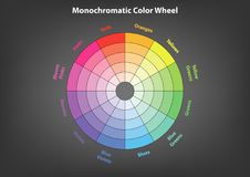 Monochromatic color wheel, color scheme theory, isolated royalty free illustration