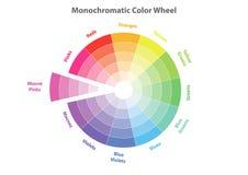 Monochromatisch kleurenwiel, geïsoleerde kleurenschematheorie, stock illustratie