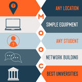 Mooc advantages icons Stock Photo