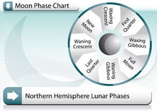 Moon Phase Chart Royalty Free Stock Image