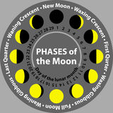 Moon phases in a circle. Scheme Royalty Free Stock Image