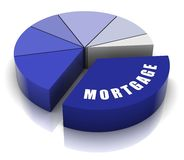 Mortgage Pie Chart Stock Photography