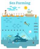 Morze Uprawia ziemię ilustrację Zdjęcia Stock