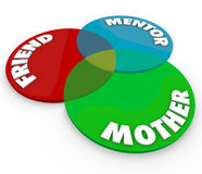 Mother Venn Diagram Friend Mentor Special Relationship Roles. Mother Friend and Mentor words on a venn diagram of overlapping circles to illustrate special roles Stock Images