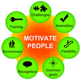 Motivate people