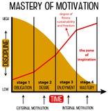 Motivatiekromme royalty-vrije illustratie