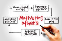 Motivating others. Mind map, business concept Stock Photography
