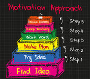 Motivation approach in bsuiness Royalty Free Stock Photography