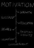 Motivation blackboard Stock Photography