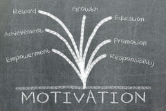 Motivation concept on blackboard Royalty Free Stock Photos