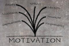 Motivation concept on blackboard Stock Photo