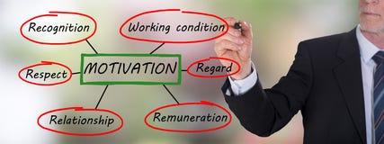 Motivation concept drawn by a businessman. Businessman drawing a motivation concept Stock Photography