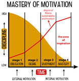 Motivation curve. Mastering motivation from obligation to inspiration Royalty Free Stock Photo