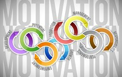 Motivation cycle and steps. illustration design. Over a text background Royalty Free Stock Image