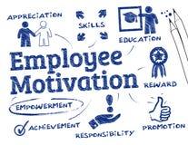 Motivation des employés Images libres de droits