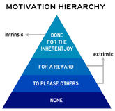 Motivation hierarchy Royalty Free Stock Photography