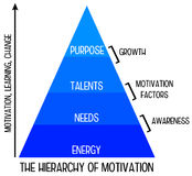 Motivation hierarchy. Hierarchy of motivation, learning and change Stock Image