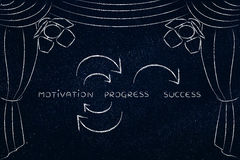 Motivation and progress to succeed, key concepts on stage Stock Images