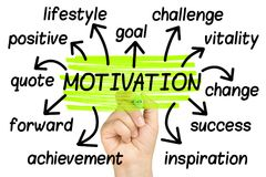 Motivation Word Cloud tag cloud isolated. On white Stock Photo