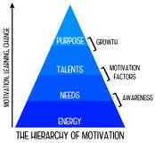Motivationshierarchie Stockbild