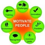 motivera folk Arkivbild